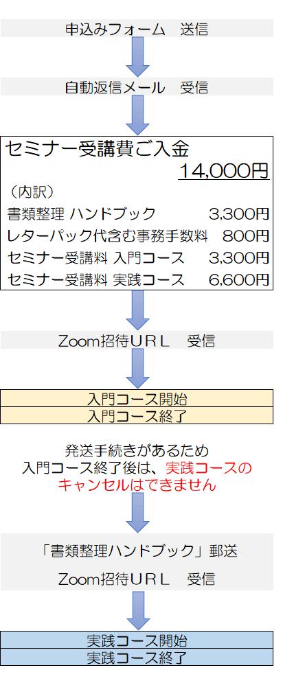 安東流 書類整理Zoomseminar 申込みの流れ